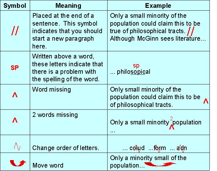 "essay correction meanings Cs – this essay correction symbol simply means you have missed a comma in a sentence re-read it and put a comma where necessary re-read it and put a comma where necessary frag – this essay correction symbol means ""sentence fragment."